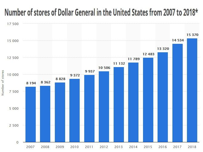 Chart showing the number of stores of Dollar General in the United States from 2007 to 2018